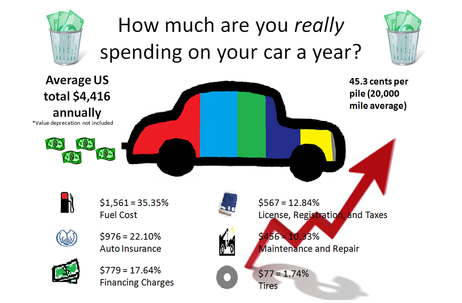 Average Cost To Maintain A Car Per Year